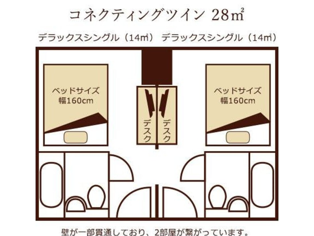 ダブルルームとダブルルームがお部屋内でつながったお部屋。 廊下に出ることなくお部屋を行き来することができます。・14平米+14平米=合計28平米・クイーンベット(幅160センチ)×2台・バスルーム(ユニットバス)も2つ